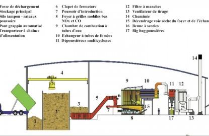 Le succès de la biomasse empêche sa visibilité