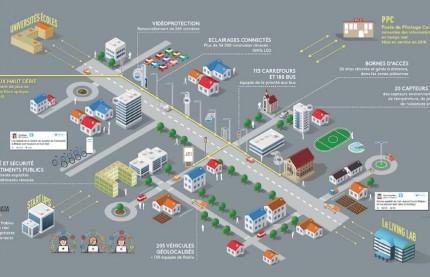 Bienvenue dans le Dijon de 2030, une métropole intelligente et connectée