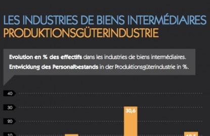 Mulhouse-Fribourg : le grand écart de l'emploi