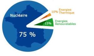 90% de la production  électrique en France se fait sans émissions de CO2 grâce au nucléaire (75%) et aux énergies renouvelables (15%).
